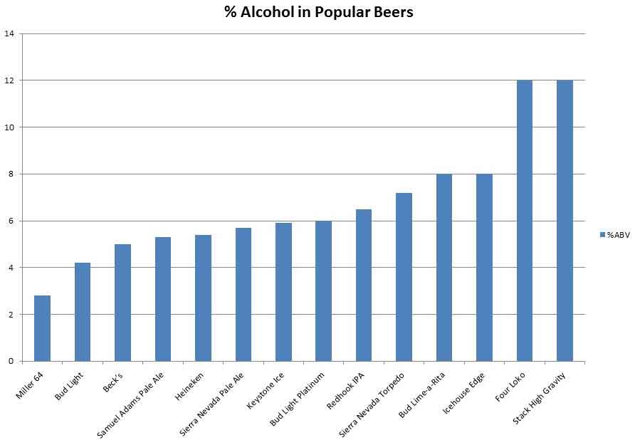 alcohol_content_graph